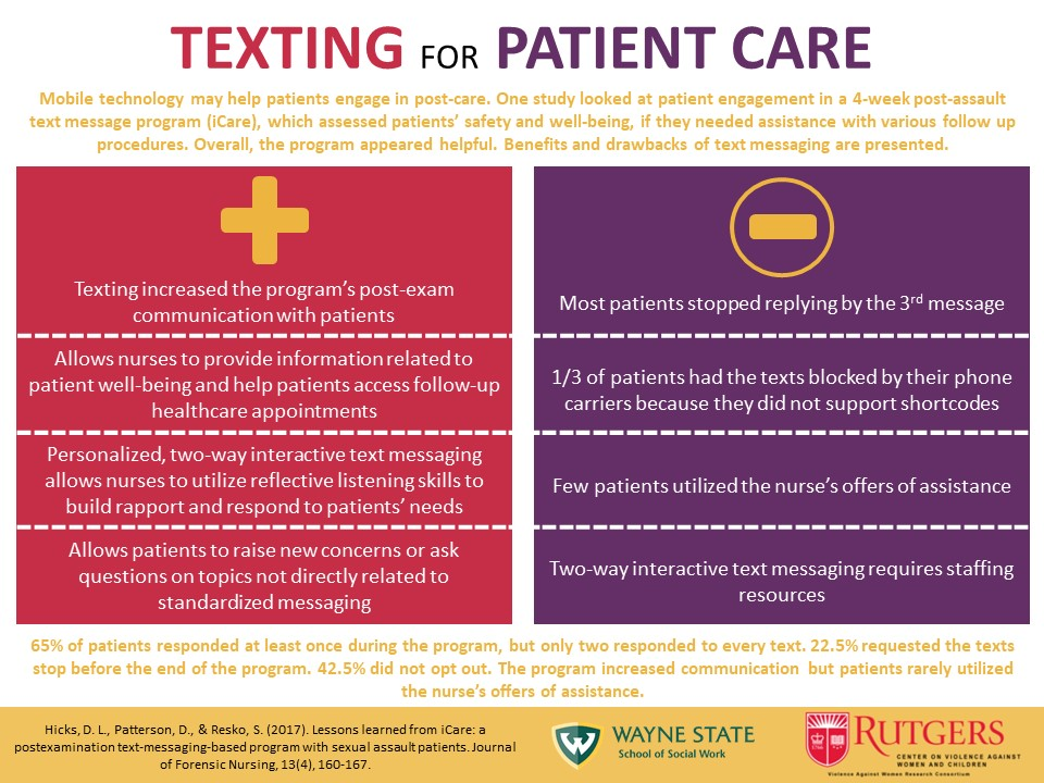 Texting for Patient Care iCare research study infographic presenting results