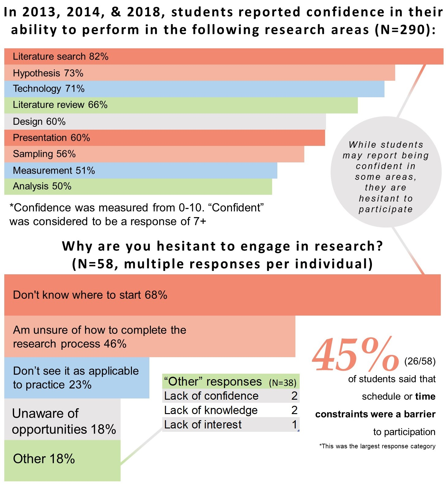 Research Graph. Detroit, MI